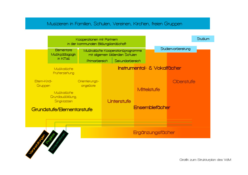 Strukturplan